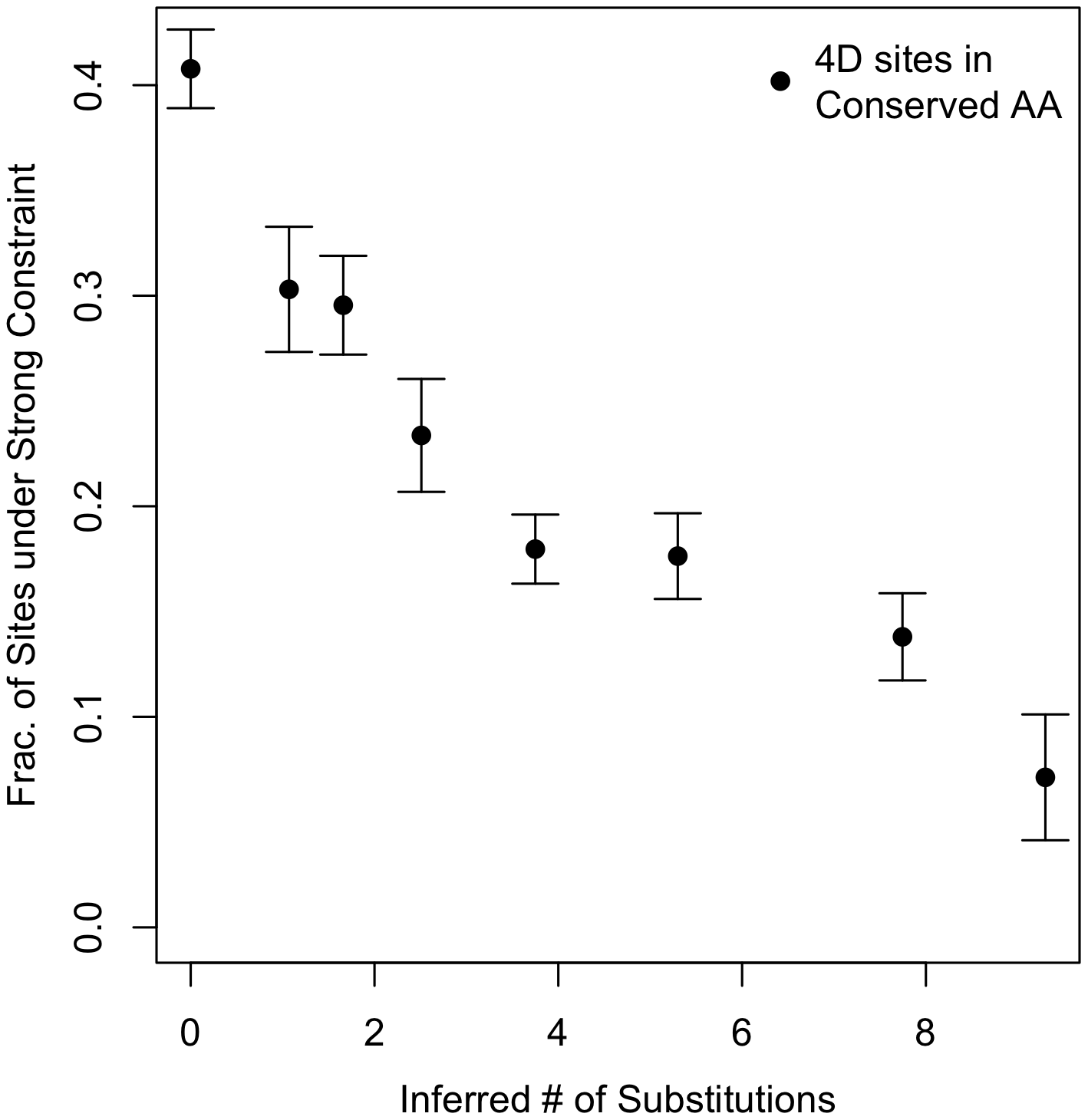 Conservation versus constraint at 4D sites in conserved amino acids.