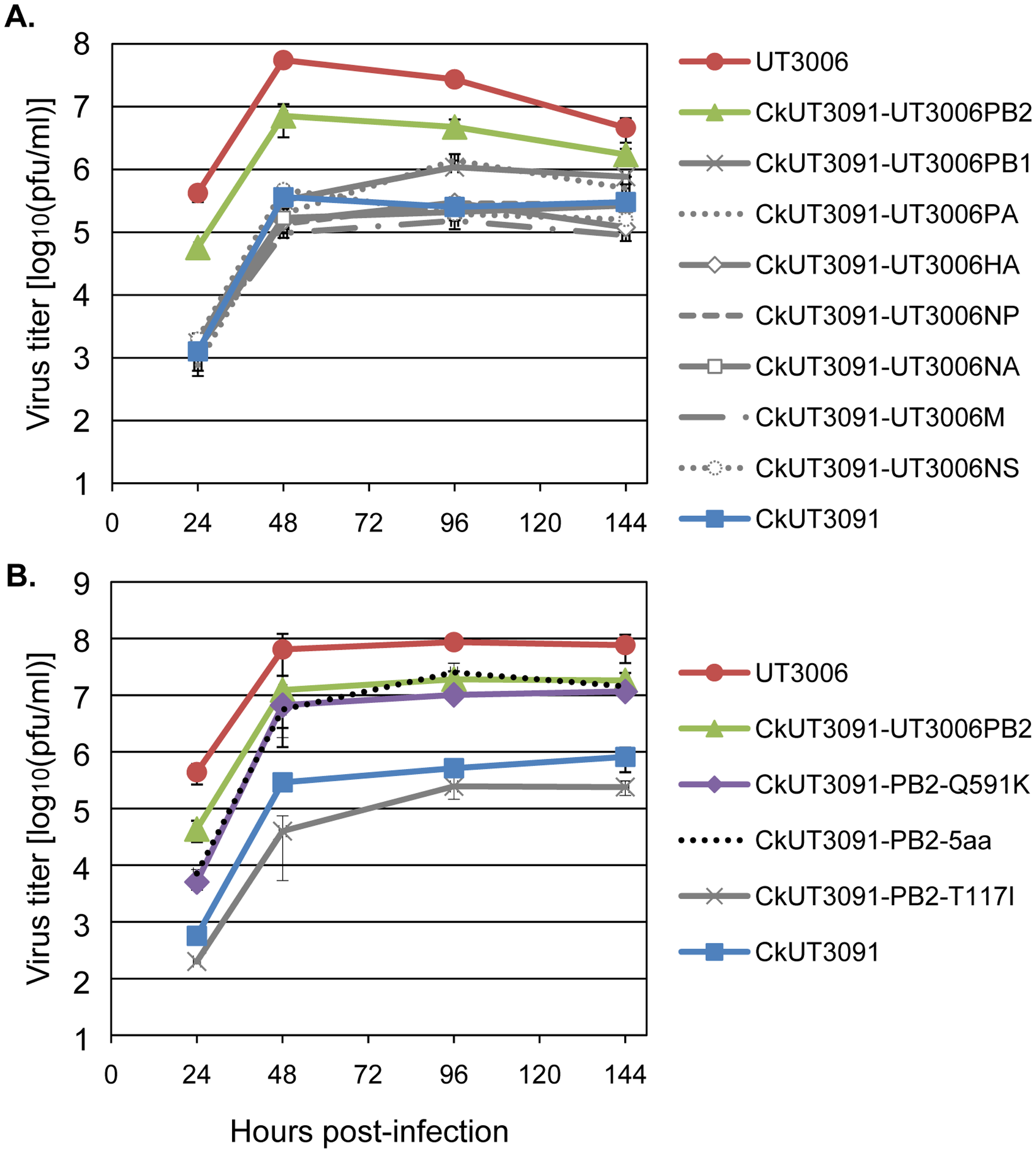 Amino acid PB2-591 is important for H5N1 virus replication in mammalian cells.