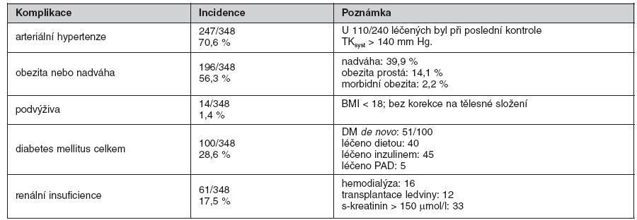 Nejčastější interní komplikace u 348 nemocných po transplantaci jater přežívajících déle než 4 roky od 0LTx