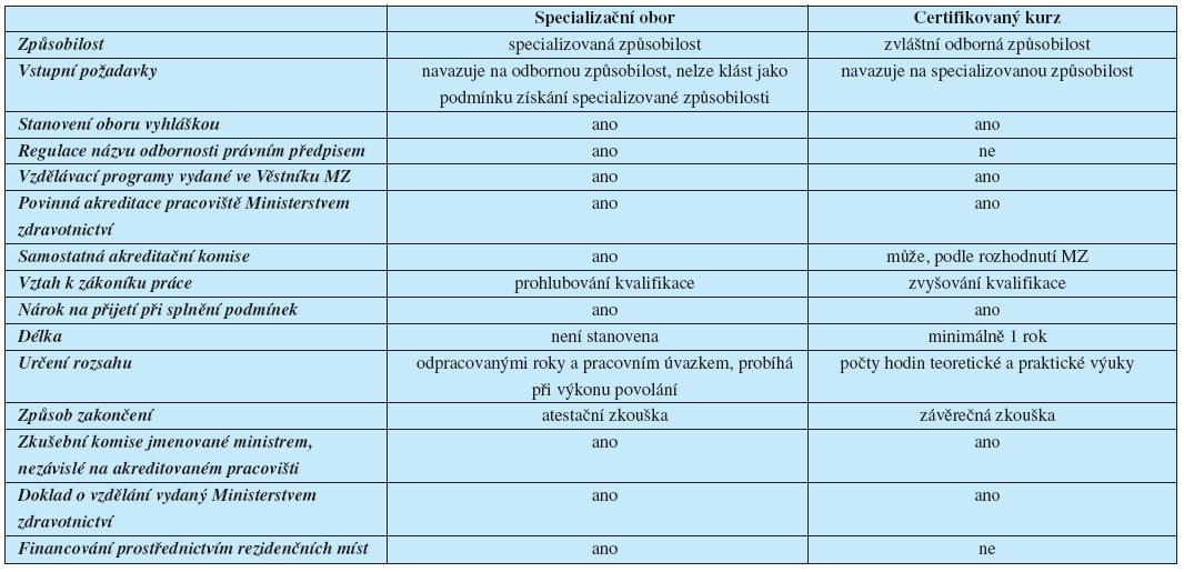 Rozdíly mezi specializačním vzděláváním a certifikovaným kurzem