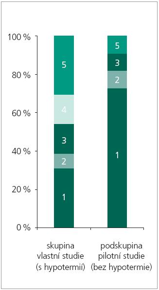 """Srovnání GOS při léčbě s hypotermií a bez hypotermie. Čísla ve sloupcích představují GOS. Skupina """"s hypotermií"""" představuje skupinu vlastní studie. Skupinu """"bez hypotermie"""" představují vybraní pacienti ze skupiny pilotní studie (ti, u nichž se objevily známky vazospazmů). Tito pacienti byli sice hypotermií léčeni prvních 72 hodin, ale v době zjištění vazospazmů již v hypotermii nebyli, proto mohou sloužit jako srovnávací skupina pro pacienty hypotermií léčené."""