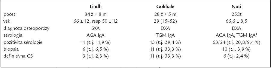 Porovnanie skríningu CS u osteoporotických pacientov (24–26).