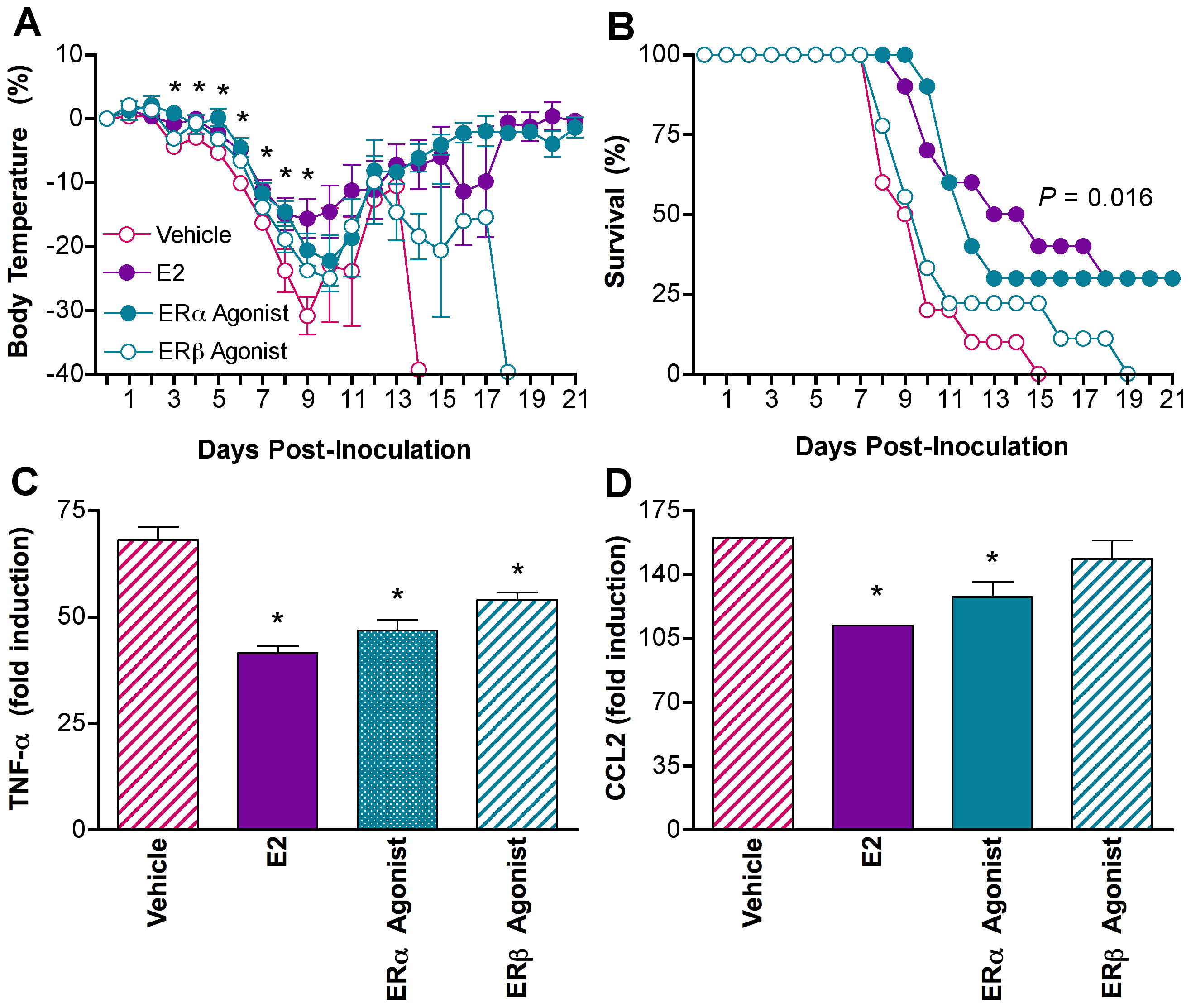 Estradiol protects females against influenza through ERα signaling.