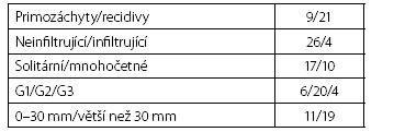 Charakteristika tumorů Table 1. Tumour characteristics