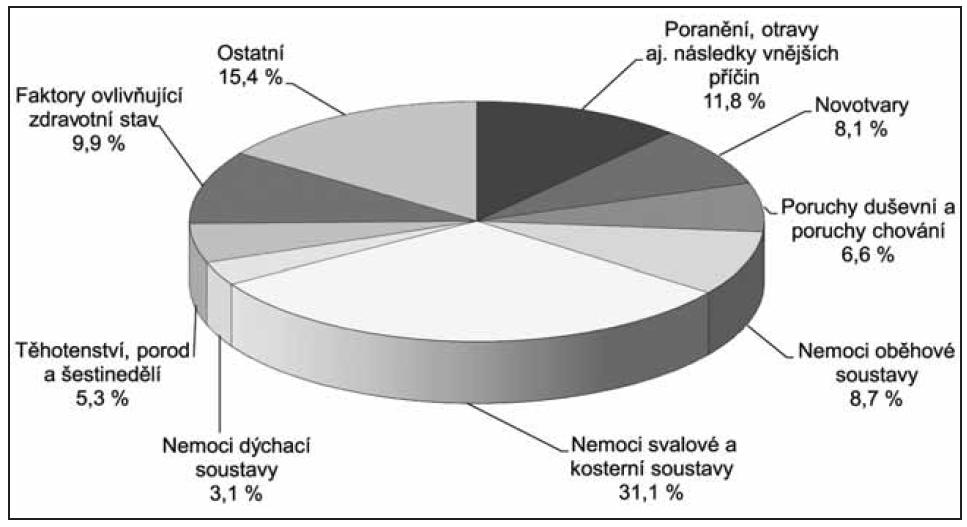 Struktura počtu ukončených případů PN trvajících déle než 180 dnu podle kapitol MKN-10