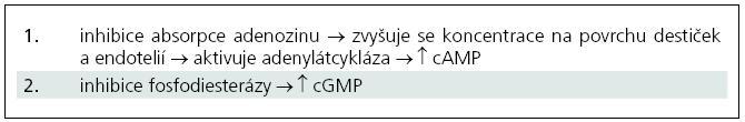 Účinky dipyridamolu [75].