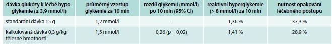 Efekt rozdílných dávek glukózy v léčbě hypoglykemií u diabetiků 1. typu léčených inzulinem
