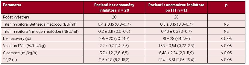 Výsledky vyšetrenia farmakodynamiky a farmakokinetiky u 20 pacientov bez anamnézy inhibítora a u 13 pacientov po ITT s predpokladaným úspechom liečby