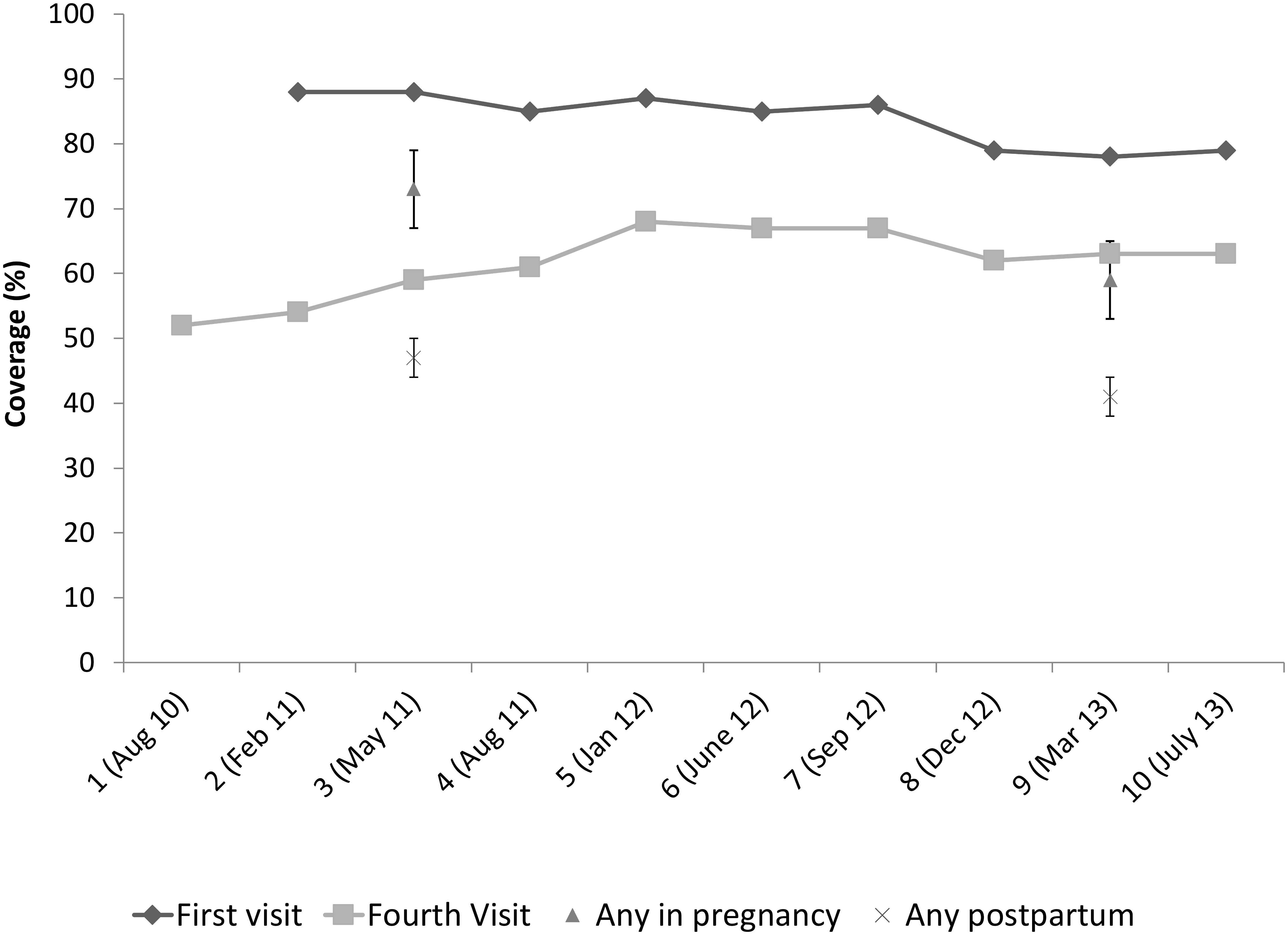 Estimated coverage of volunteer home visits from internal monitoring and household surveys.