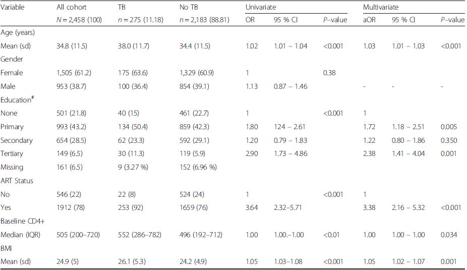 Factors associated with tuberculosis among PLHIV between 2006 and 2011