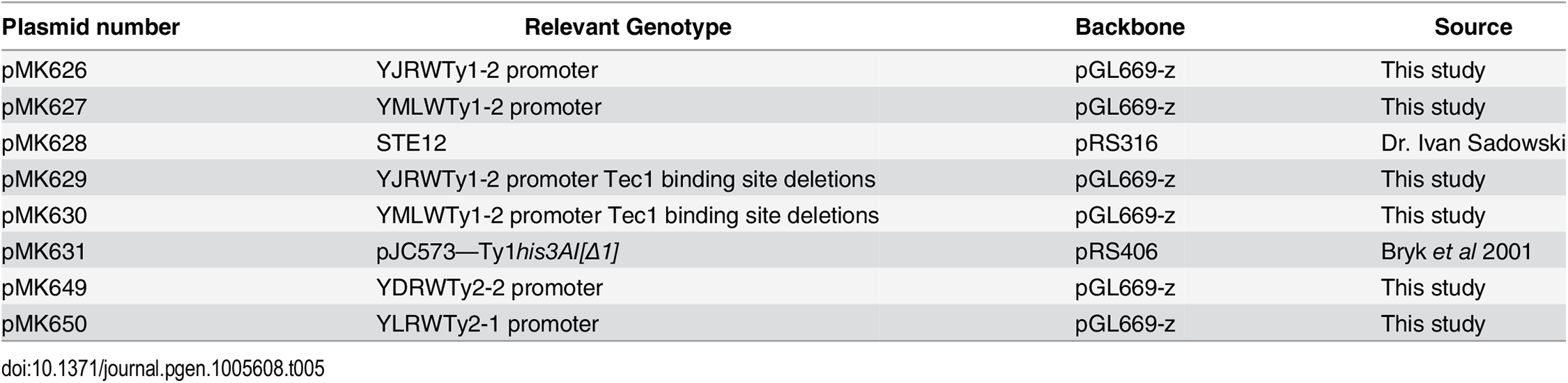 Plasmids used in this study.