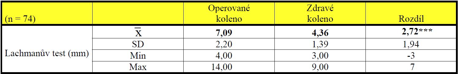 Srovnání základních popisných statistických charakteristik výsledků Lachmanova testu na zdravém a operovaném koleni