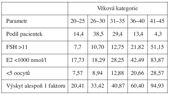 Podíl pacientek a procentuální výskyt patologických hodnot v jednotlivých věkových kategoriích u 4 vybraných parametrů popisujících ovariální funkci