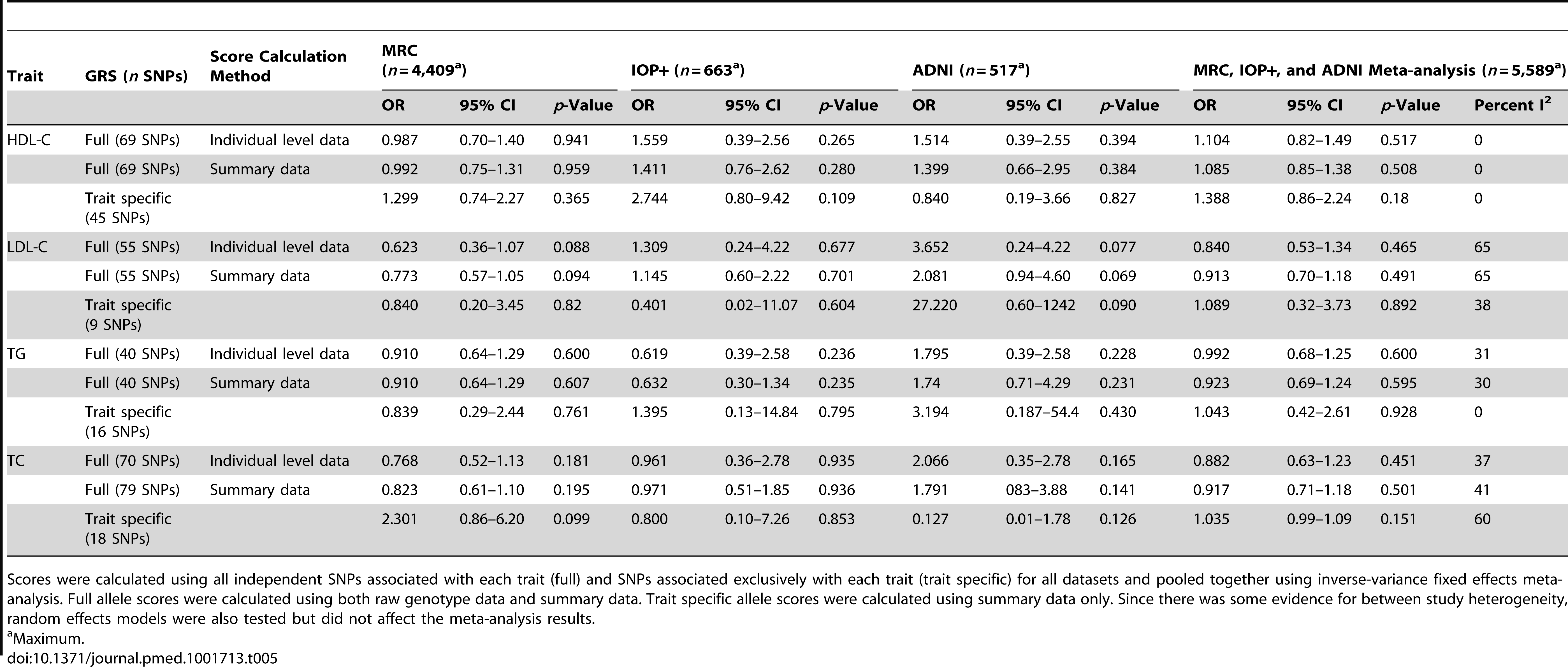 Association of lipid genotype risk scores with LOAD per one unit increase in lipid levels excluding population controls from the MRC-WTCCC2 group.