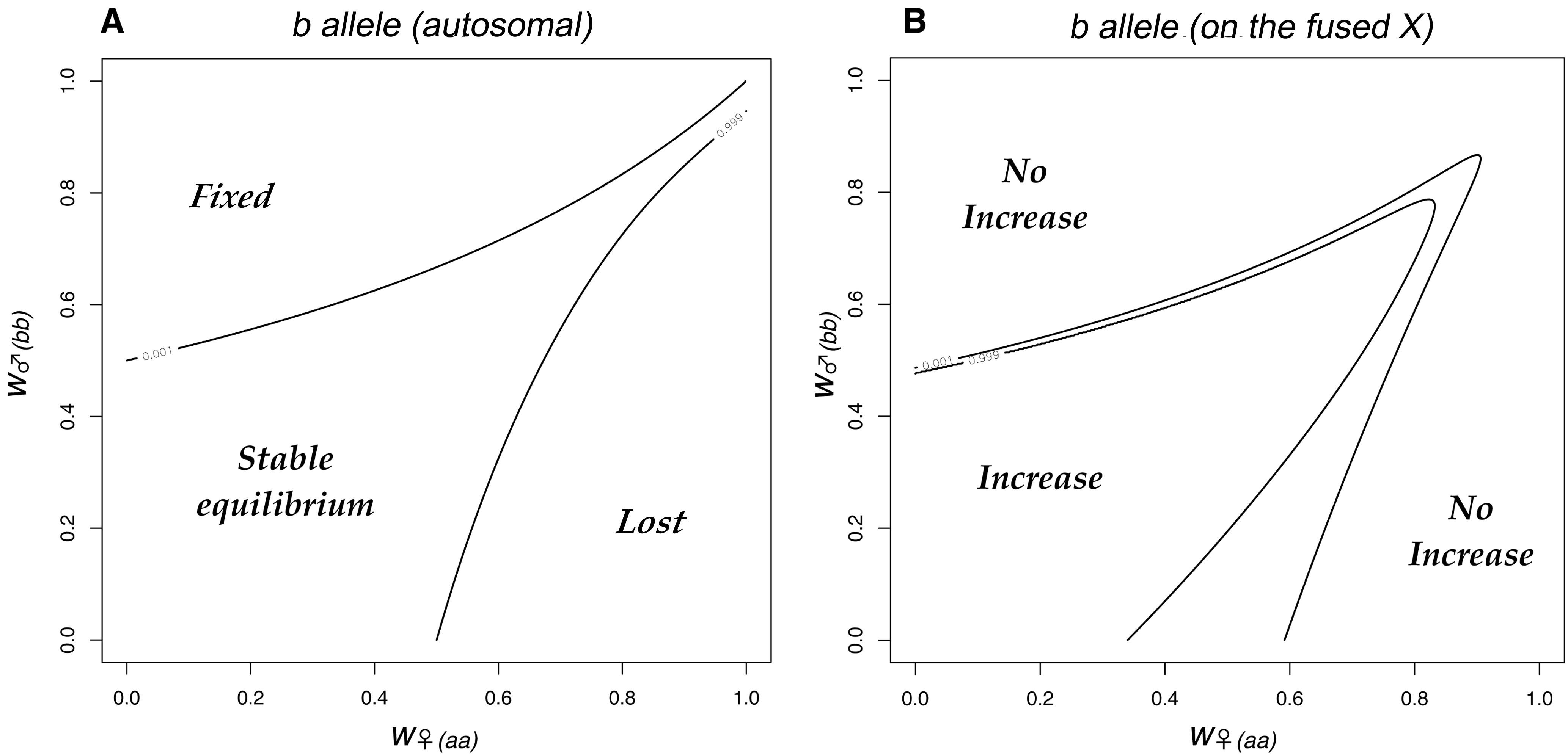 The fate of sexually antagonistic alleles in a single population.