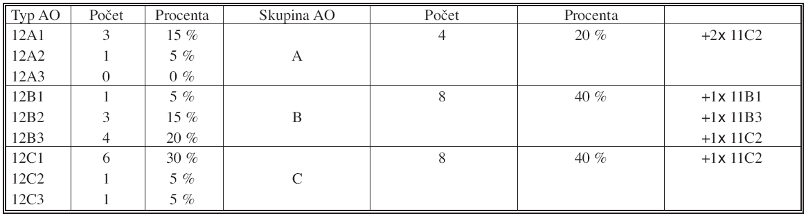 Klasifikace zlomenin podle AO