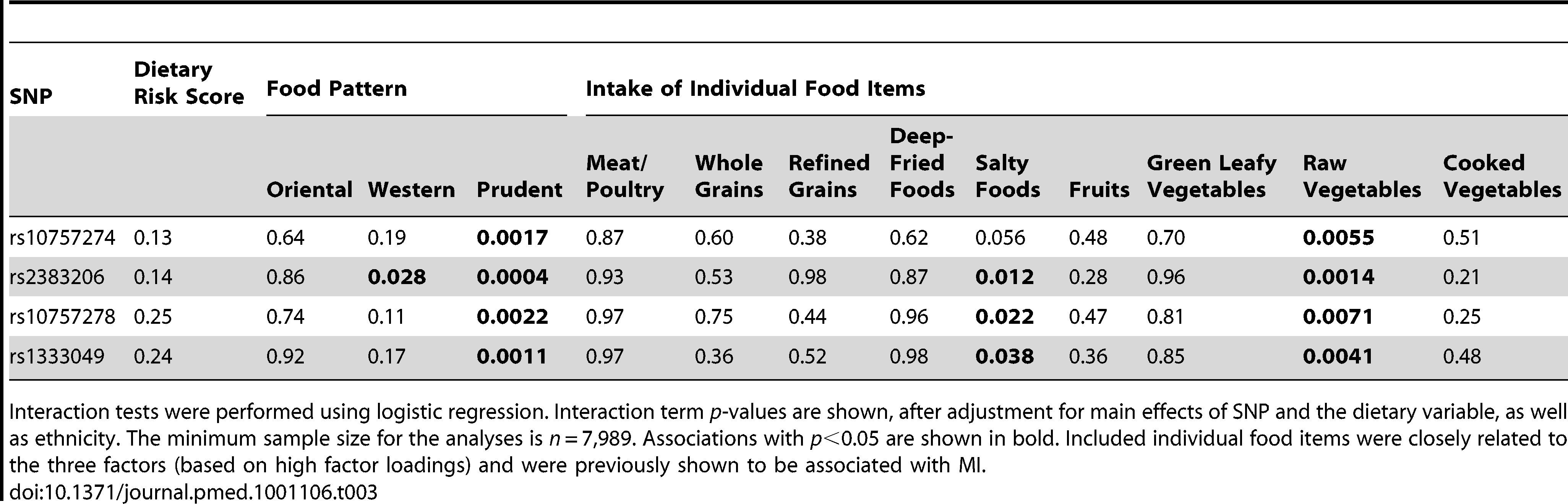 The effect of the interaction of diet and Chromosome 9p21 SNPs on acute myocardial infarction.