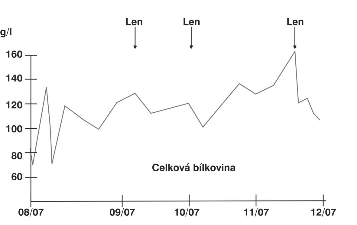 Hladina celkové bílkoviny u případu č. 1 po zahájení léčby lenalidomidem
