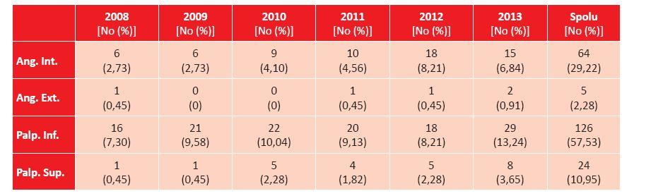 Prehľad lokalizácie BCC mihalníc a kútikov na Klinike oftalmológie LF UK a UNB v Bratislave  v rokoch 2008–2013