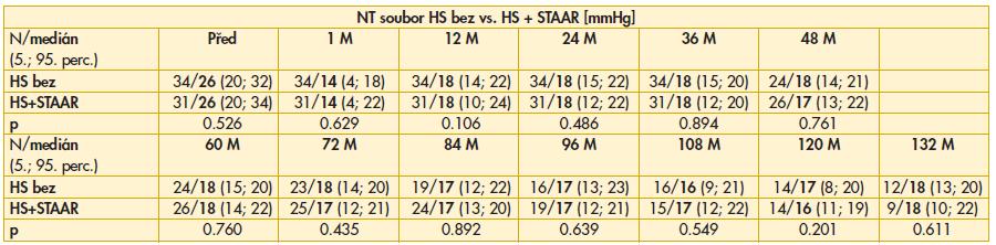 Výsledky srovnání hodnot NT mezi soubory HS bez vs. HS+STAAR před a po operaci