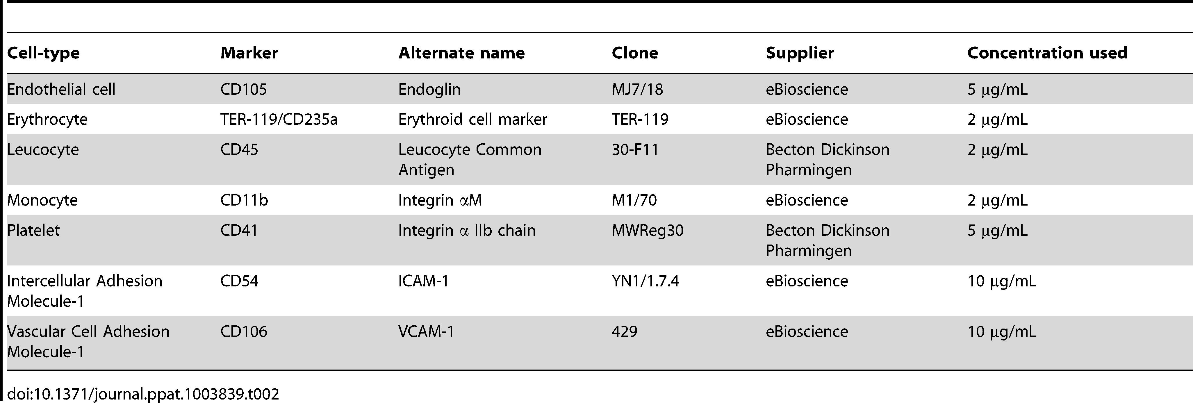 Detection of cell-specific markers.