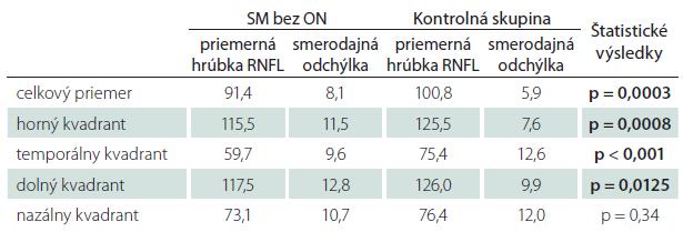 Priemerné hodnoty hrúbky RNFL u pacientov s SM bez ON v anamnéze – štatistické spracovanie.