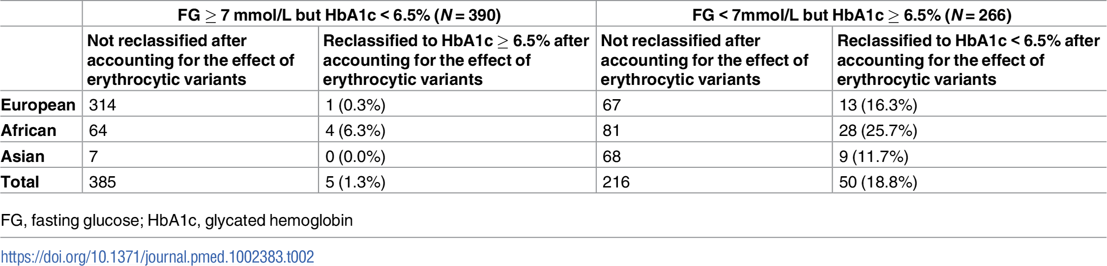 Reclassification of individuals with discordant T2D status based on prevailing diagnostic thresholds for FG and HbA1c before and after accounting for the effect of erythrocytic variants.