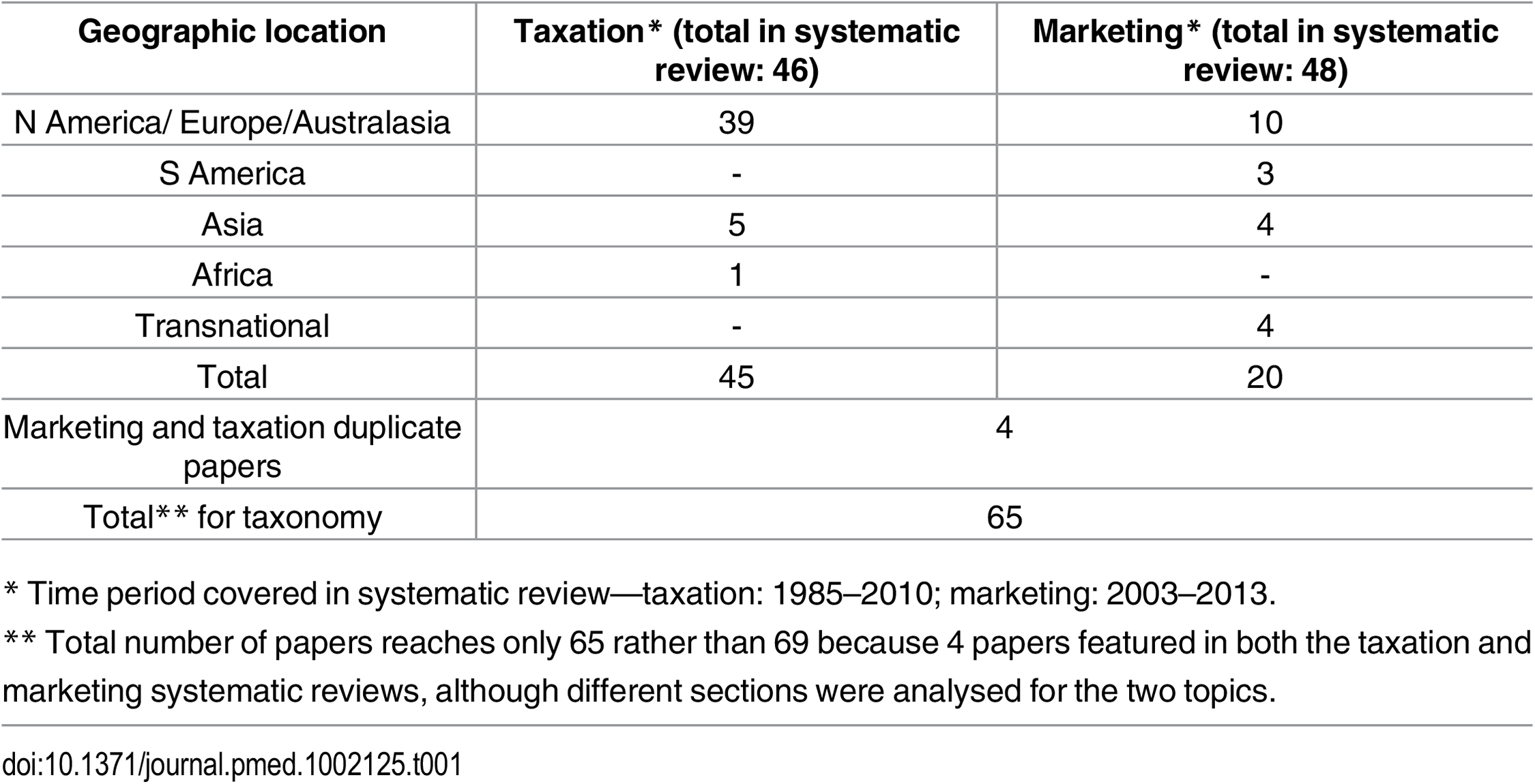 The number of papers from the two systematic reviews included in the analysis by geographic location and topic.