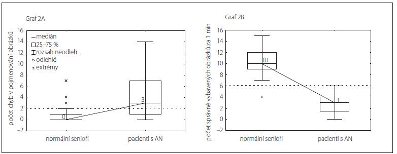 Krabicové grafy porovnávají výkony mezi skupinou normálních seniorů a pacientů s mírnou demencí způsobenou Alzheimerovou nemocí pro chyby pojmenování (A) a pro správně vybavené názvy obrázků za 1 min (B).
