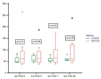 Hladiny Il-6 v průběhu experimentu Graph 3. IL-6 (pg/ml) level during the study (POD = pooperační den; LCHCE = laparoskopická cholecystektomie) (POD = postoperative day; LCHCE = laparoscopic cholecystectomy)