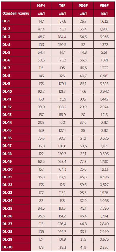 Hladina růstových faktorů IGF1, TGF, PDGF, VEGF v DL od jednotlivých dárců.