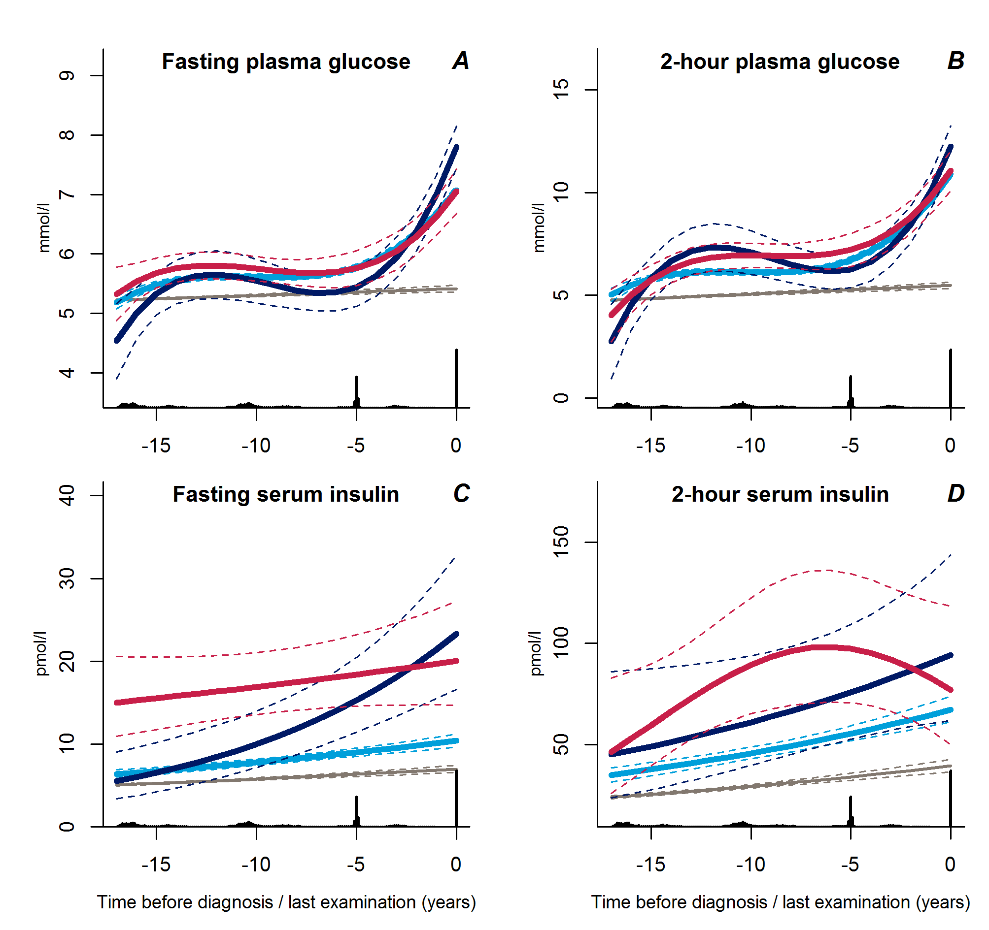 Trajectories for a hypothetical male of 60 years at time 0 of fasting plasma glucose (A), 2-hour plasma glucose (B), fasting serum insulin (C), and 2-hour serum insulin (D) from 18 years before time of diagnosis/last examination.