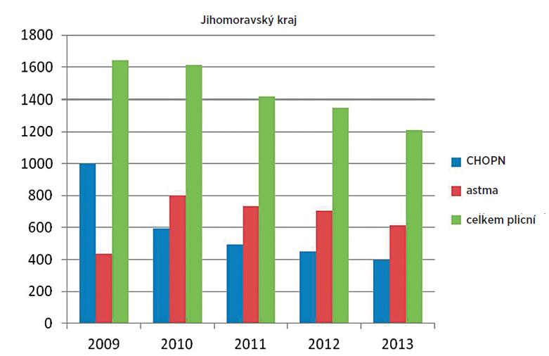 Graf 1 a 2. Statistika vývoje počtu invalidit v kraji Vysočina a v celém Jihomoravském kraji  v letech 2009–2014