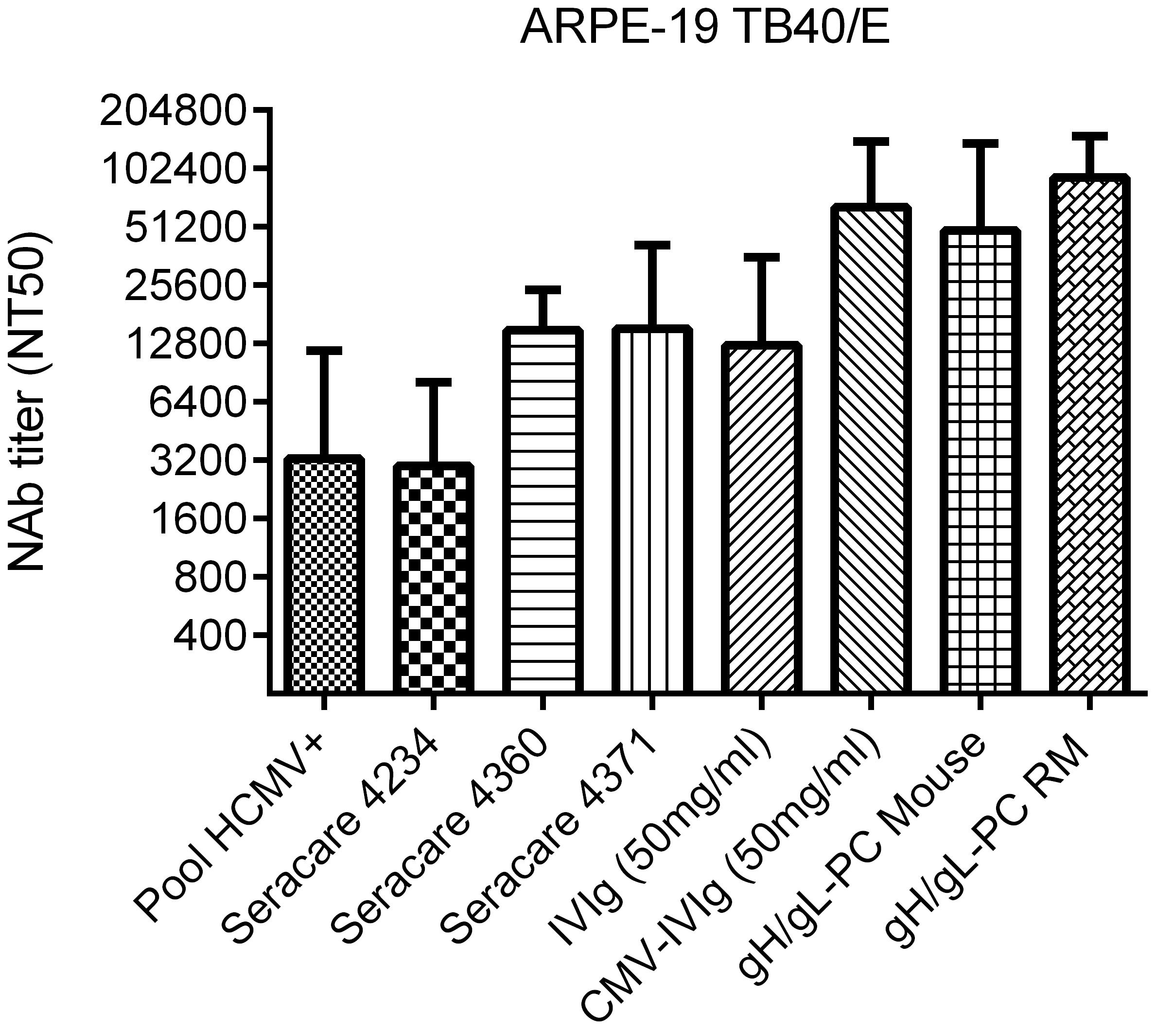 NAb in vaccinated animals and HCMV-positive human sera.