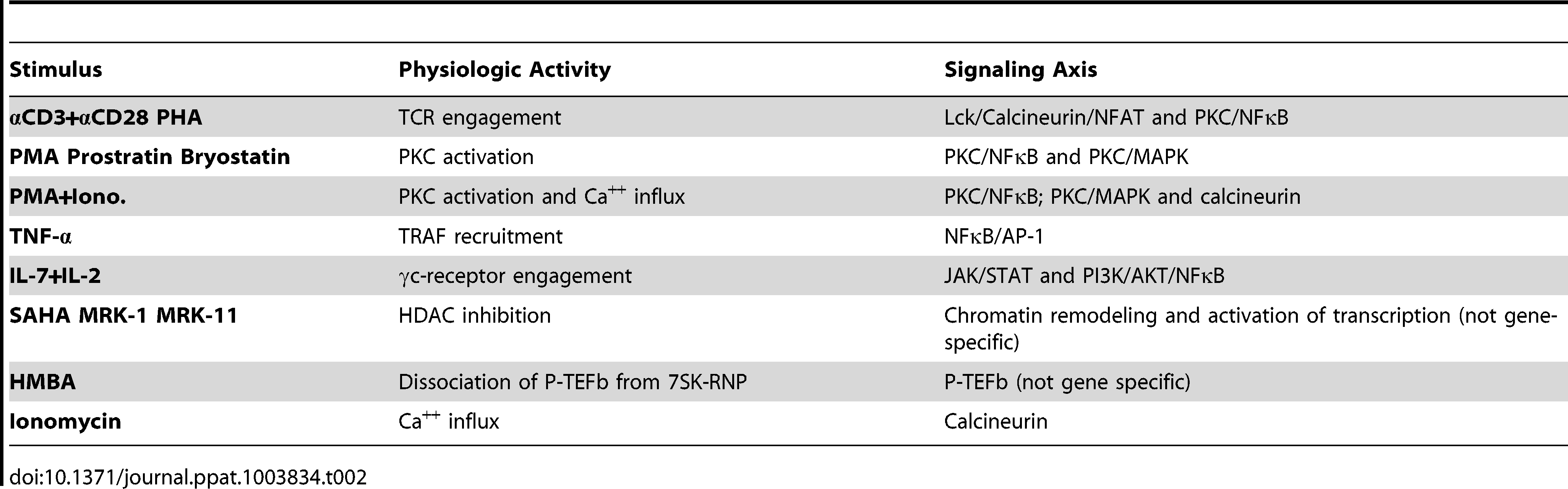 List of stimuli used in this study and their corresponding signaling pathways.
