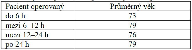 Průměrný věk pacientů v jednotlivých skupinách