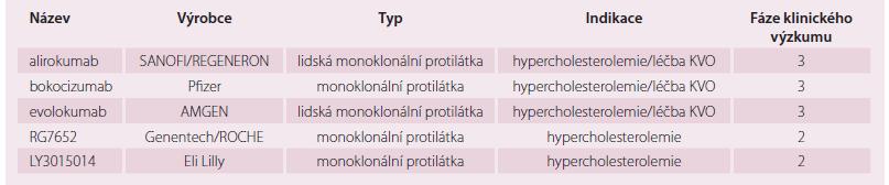 Přehled vybraných monoklonálních protilátek proti PCSK9 ve vývoji.