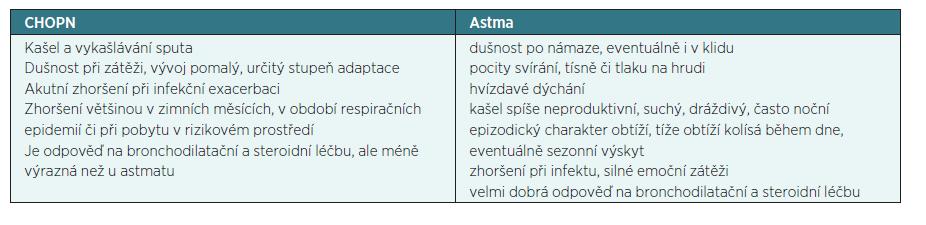 Hlavní znaky onemocnění