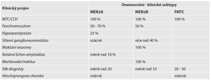 Rozdělení subtypů familiárního MTC a jejich klinické projevy.