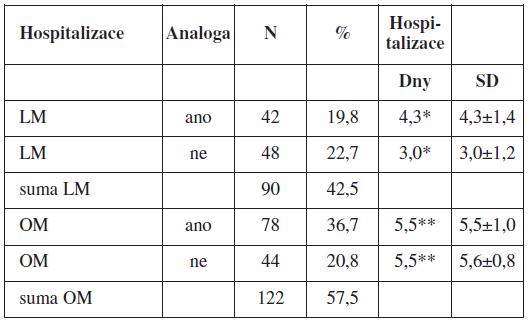Vliv aplikace GnRH analog na délku hospitalizace