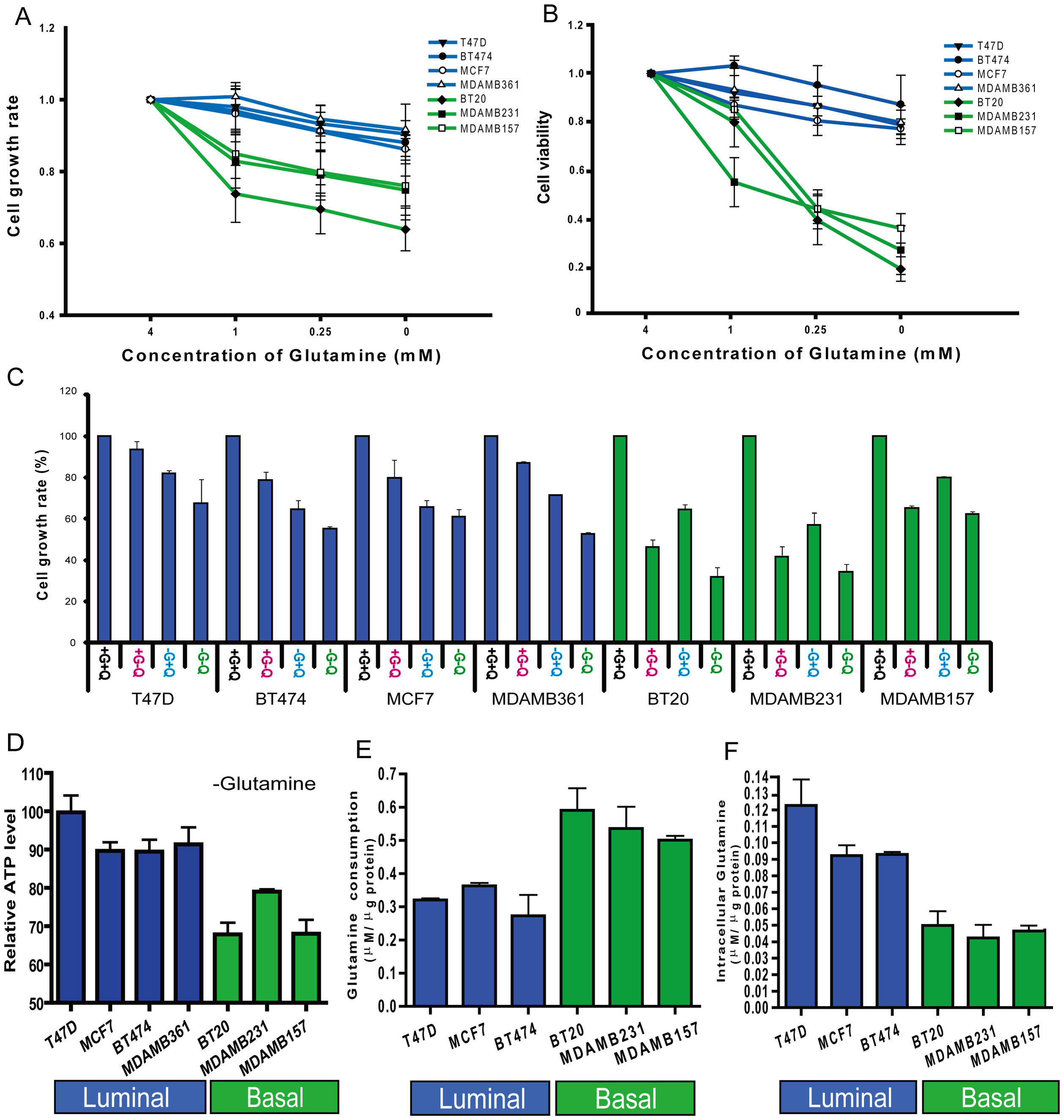 Glutamine addiction phenotypes among different breast cancer cell lines.