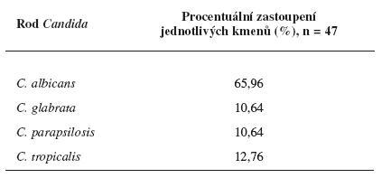 Procentuální zastoupení Candid v izolátech