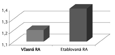 Hodnoty HAQ-DI u pacientov s včasnou a etablovanou RA (p<0,05).
