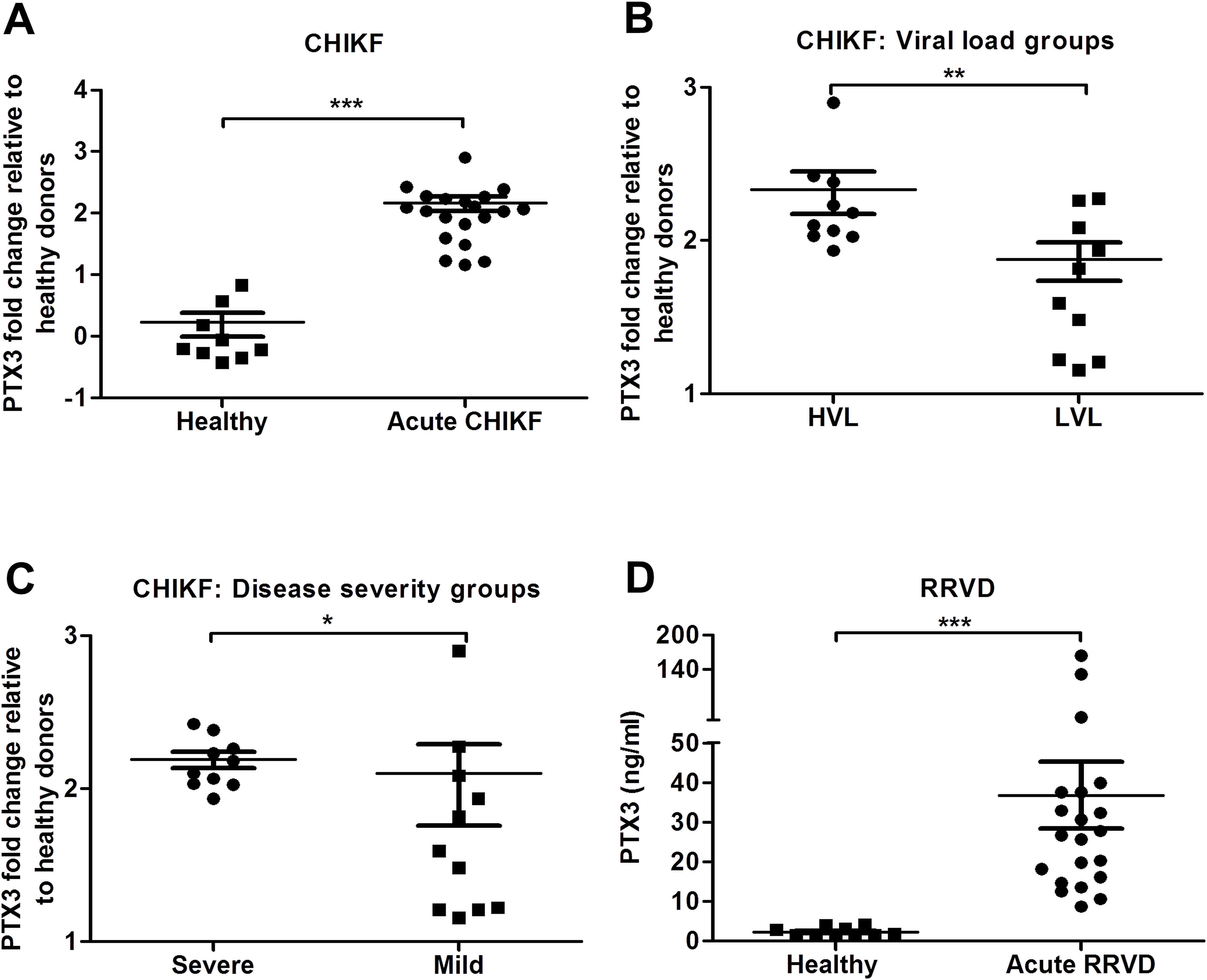 PTX3 expression is elevated in CHIKF and RRVD patients.