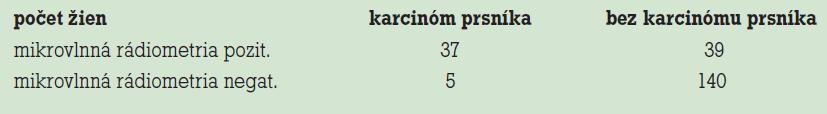 Výsledky vyšetrení žien mikrovlnnou rádiometriou.