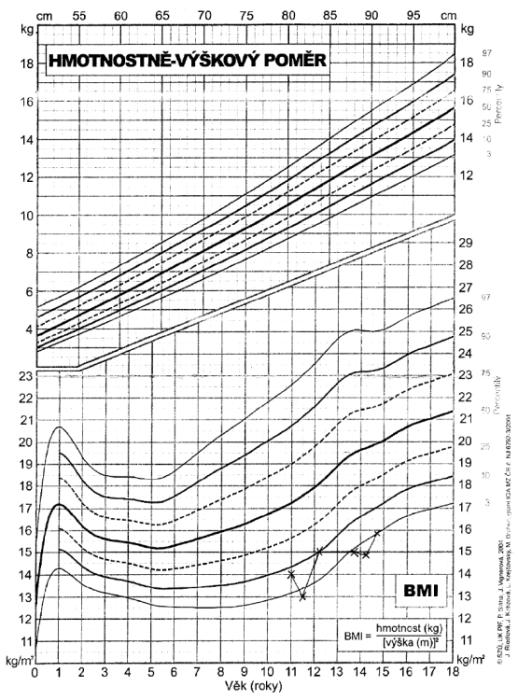 Percentilový graf hmotnostně – výškového poměru a BMI.