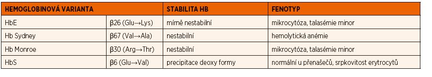 Přehled jednotlivých strukturních hemoglobinových variant zjištěných ve vyšetřovaném souboru pacientů.