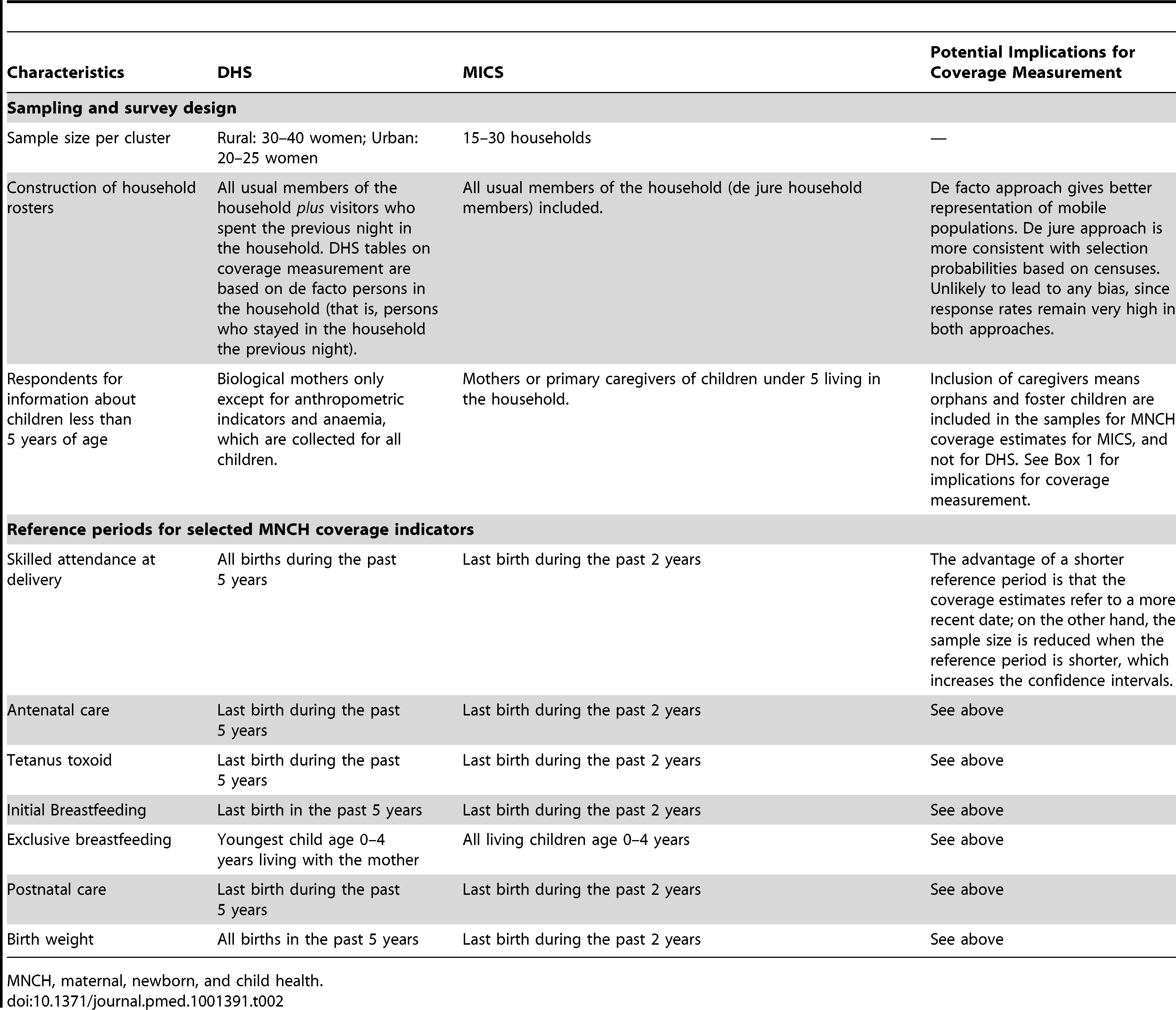 Differences between standard DHS and MICS protocols and their potential implications for coverage measurement.