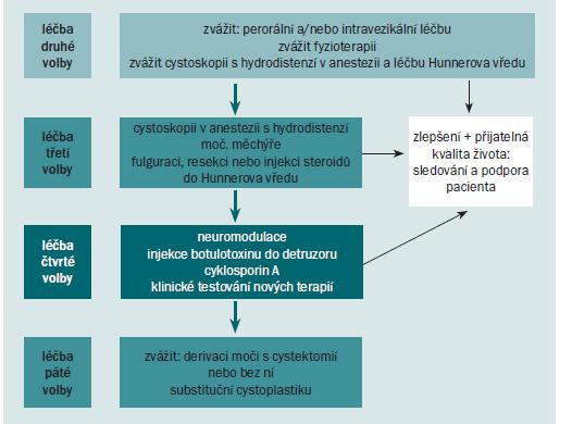Schéma 5. BPS vyžadující aktivnější intervenci.