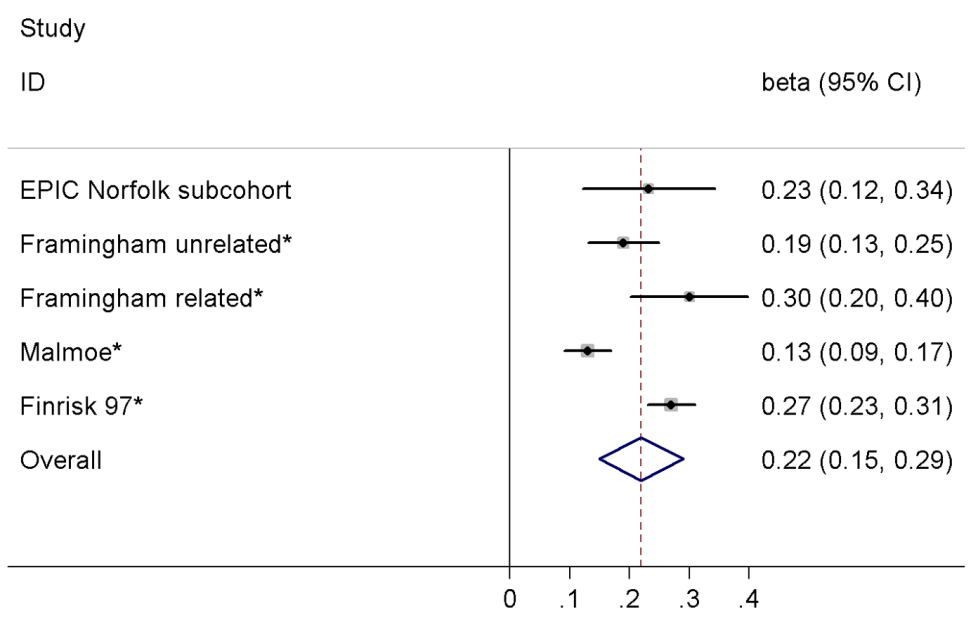 Meta-analysis of the association between the variant rs198389 and serum BNP levels.